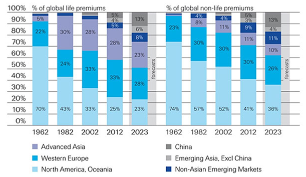 Premiums written in life and non-life by regions (1962-2023)