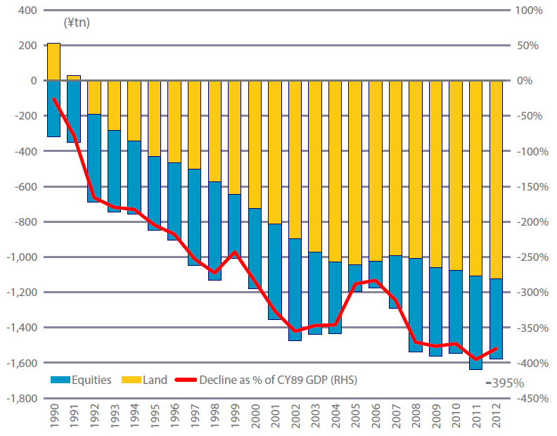 Japan's fall in value of land and equity value since the 1989 bubble burst