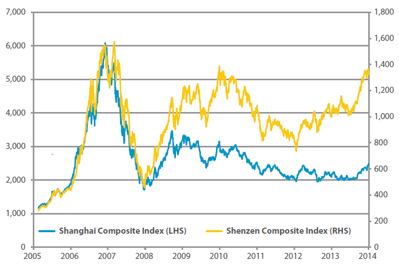 Tale of two cities: Shanghai Composite Index vs. Shenzhen Composite Index
