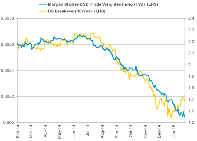 US dollar trade index inverted vs. US 10-year breakeven inflation pricing