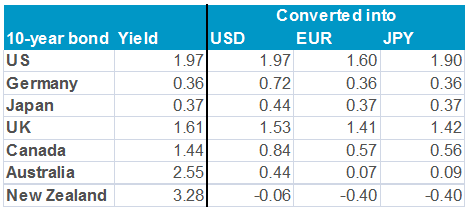 Bond yields and currencies