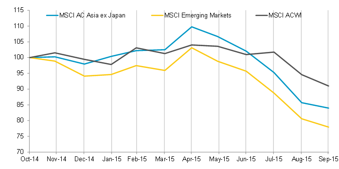 1-Year Market Performance of MSCI Asia ex Japan versus Emerging Markets versus All Country World Index