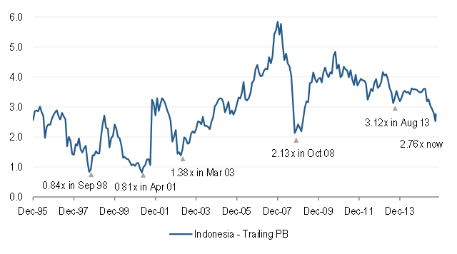 MSCI Indonesia Index Trailing Price-to-Book