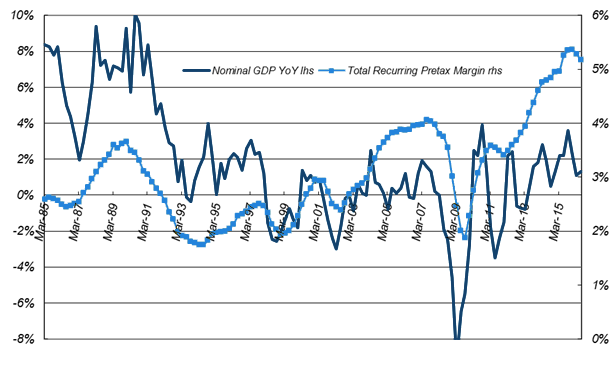 Four-quarter Average of Pretax Profit Margin vs. Japanese Nominal GDP YoY Growth (for all non-financial companies, not just listed ones)