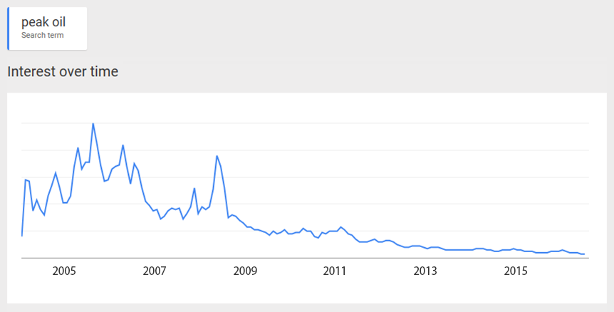 Google searches for term 'peak oil'