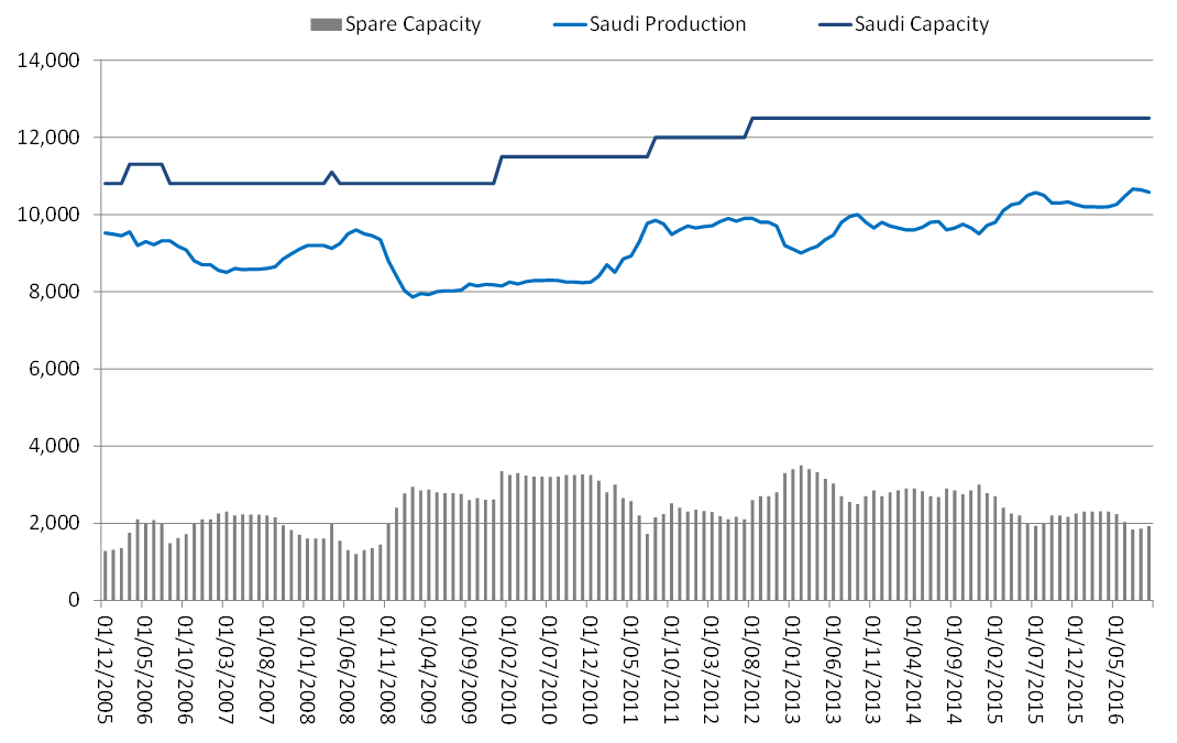 Saudi Arabia Production vs Capacity million b/d