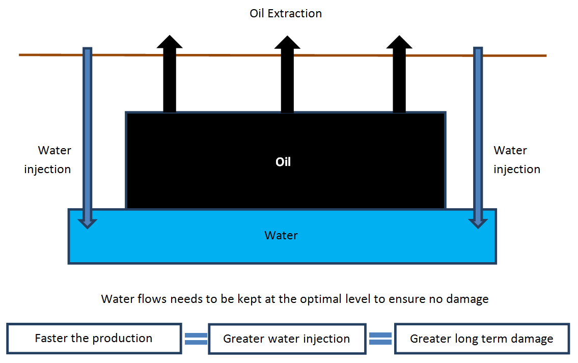 Water Injection to Maintain Oil Well Pressure
