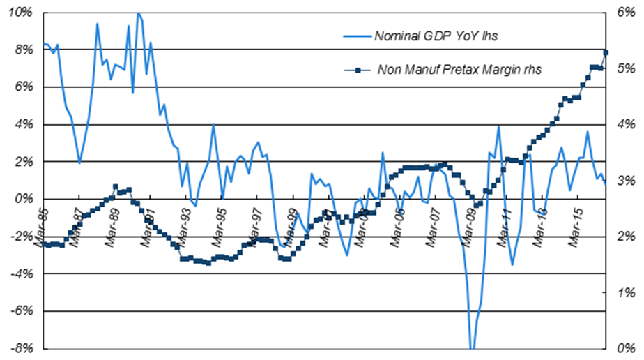Four-quarter Average of Pretax Profit Margin vs. Japanese Nominal GDP YoY Growth for Non-manufacturers (excluding financials)