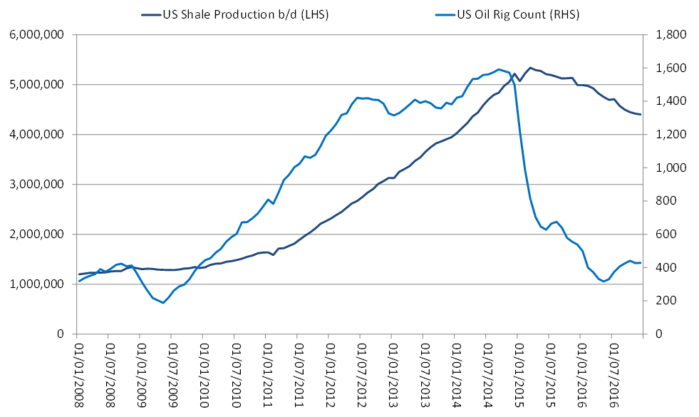 U.S. Shale Oil Production vs. U.S. Rig Count
