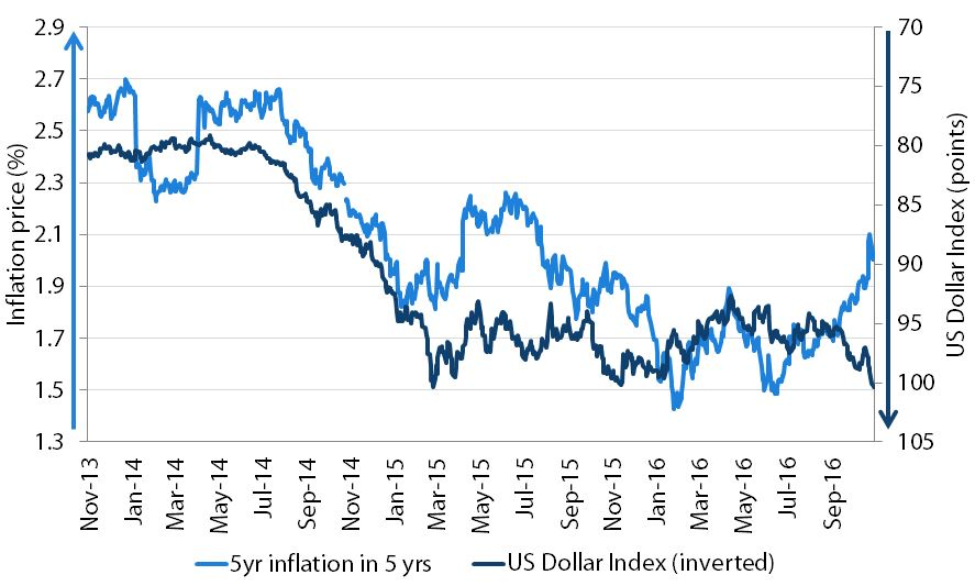 Chart 2: US dollar and US inflation are no longer linked