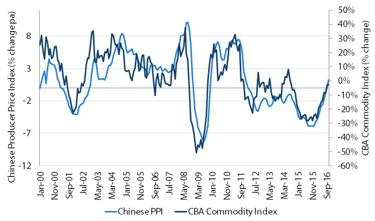 Chart 5: Strong Chinese demand for Australian commodities