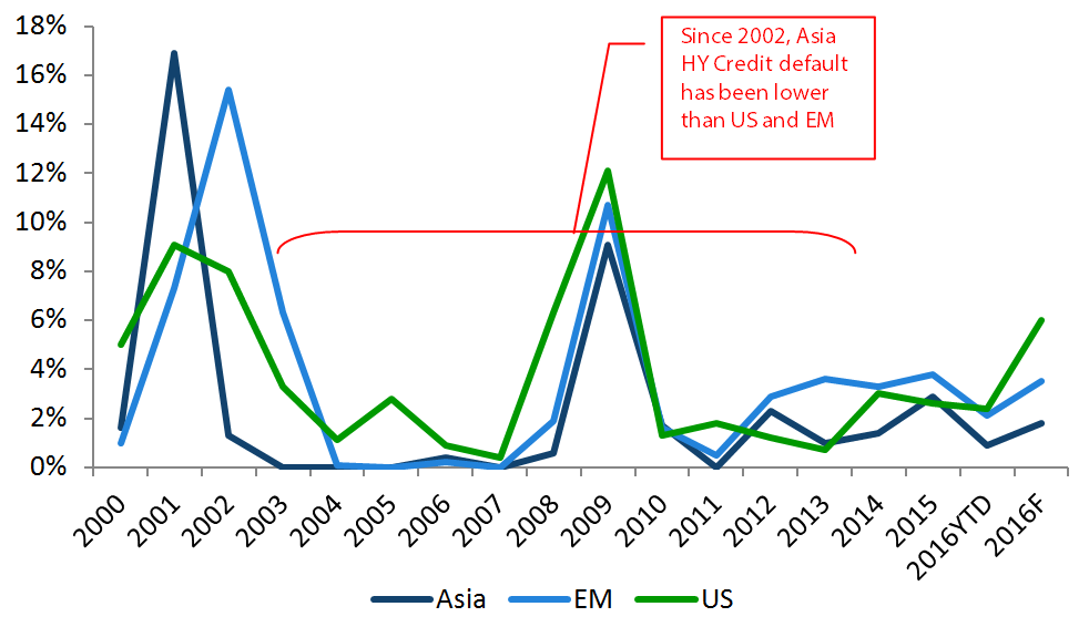 Asia, EM and US HY Default Rates