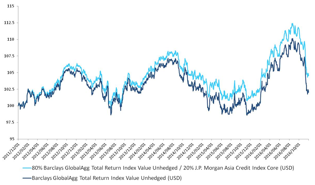 Relative Performance: Barclays Agg & JACI vs Barclays Agg Allocation