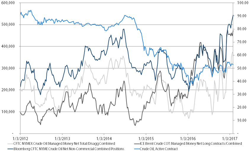 Net Crude Oil Futures Positioning