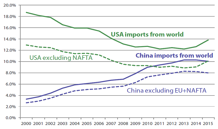 Chart 1: USA, China exports – share of global total