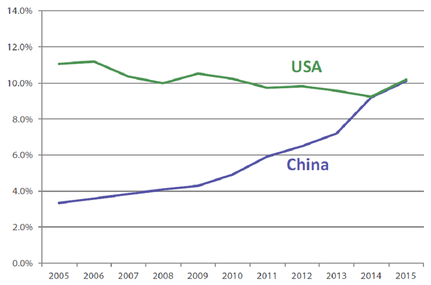 Chart 3: Service imports – share of global total