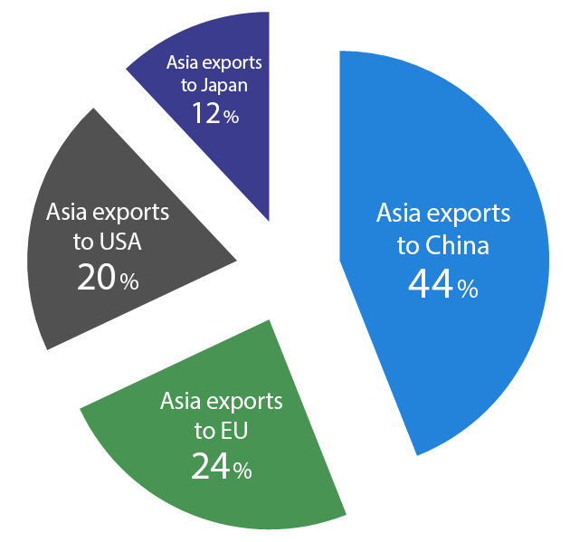 Chart 4: Asia's main export markets