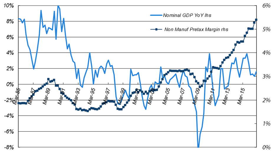 Four-quarter Average of Pre-tax Profit Margin vs. Japanese Nominal GDP YoY Growth for Non-manufacturers (excluding financials)