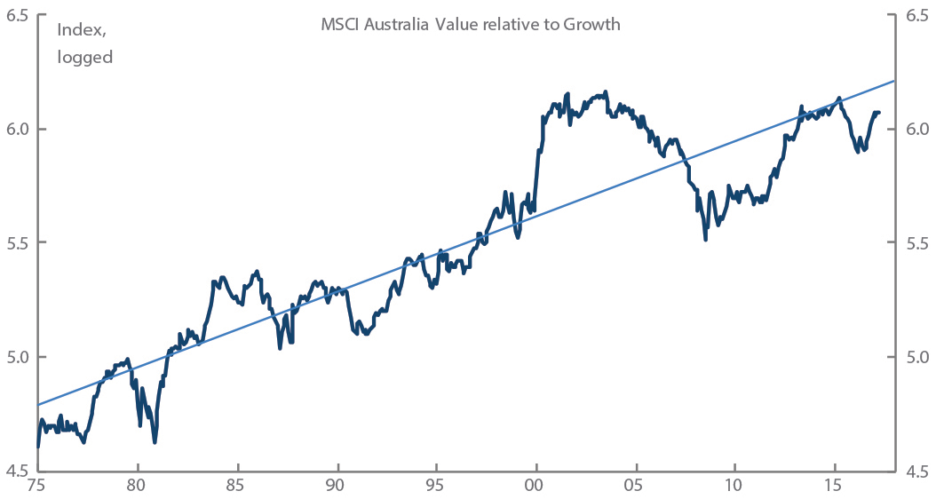 Chart 1: Value has outperformed growth but still has a long way to go