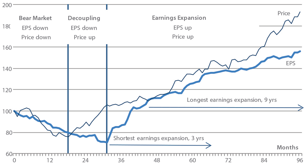 Chart 3: Undervalued and under earning stocks to outperform over the next phase