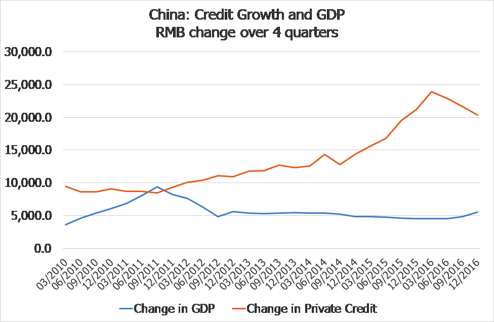 China: Credit Growth and GDP RMB change over 4 quarters