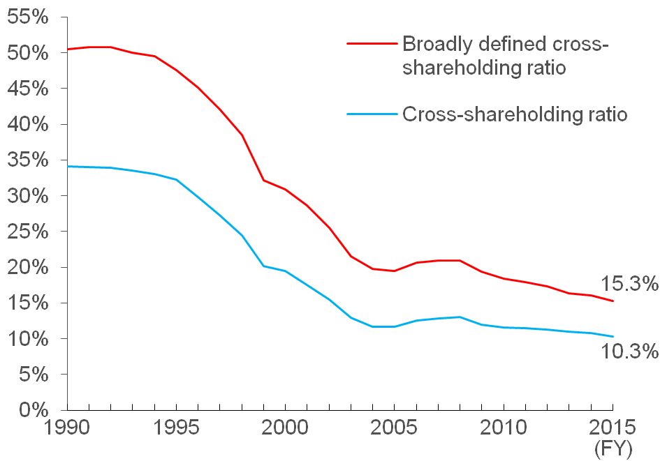 Cross Shareholdings in Japan