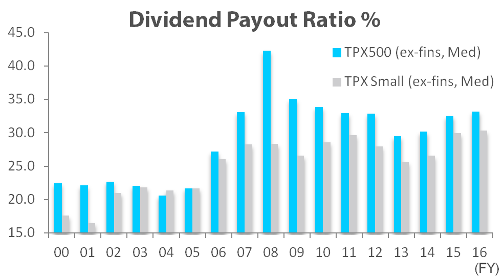 Dividend Payout% TOPIX 500 vs. TOPIX Small (ex. Fin, median)