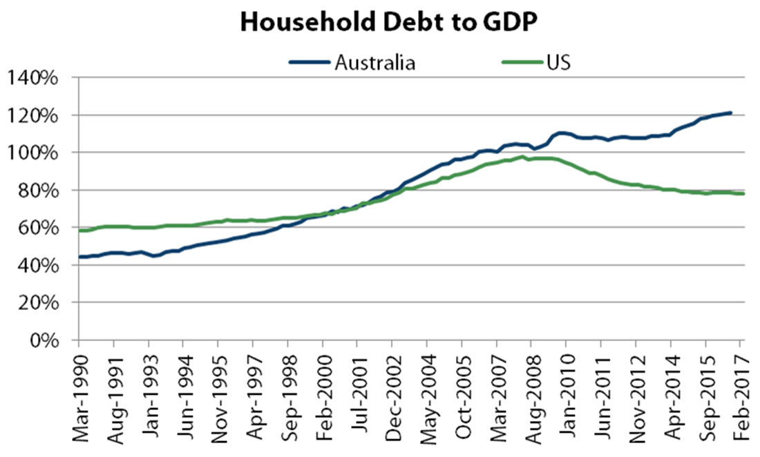 Australian and US household debt-to-GDP