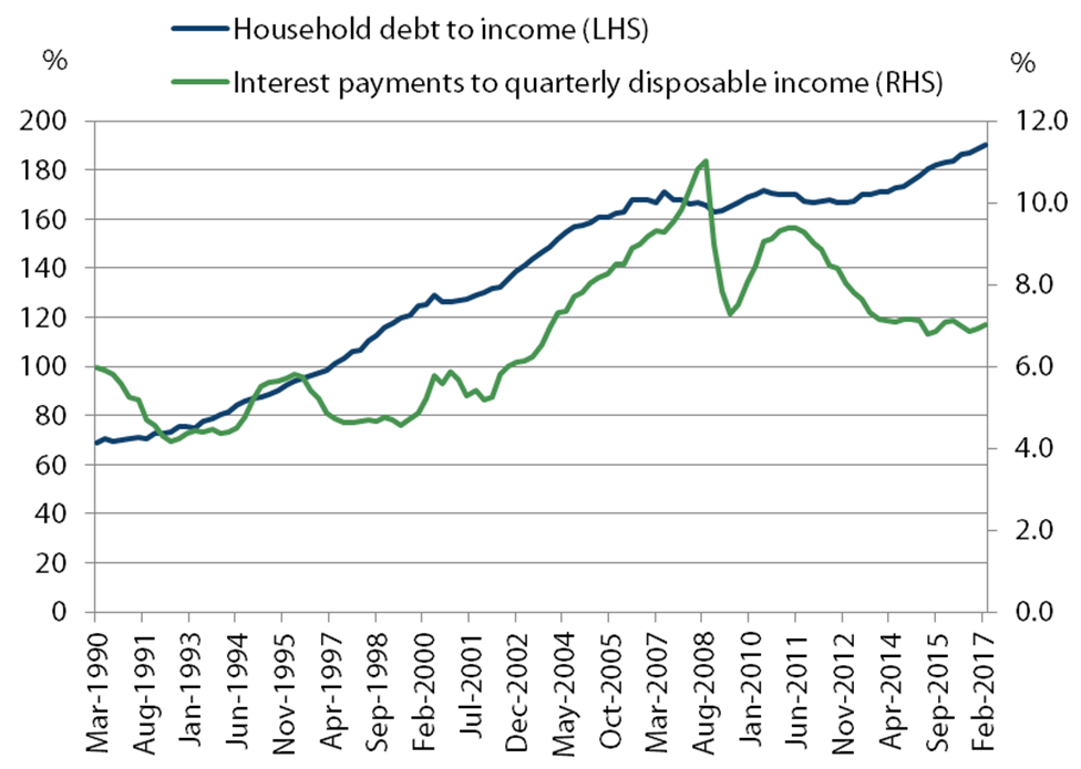 Household debt metrics