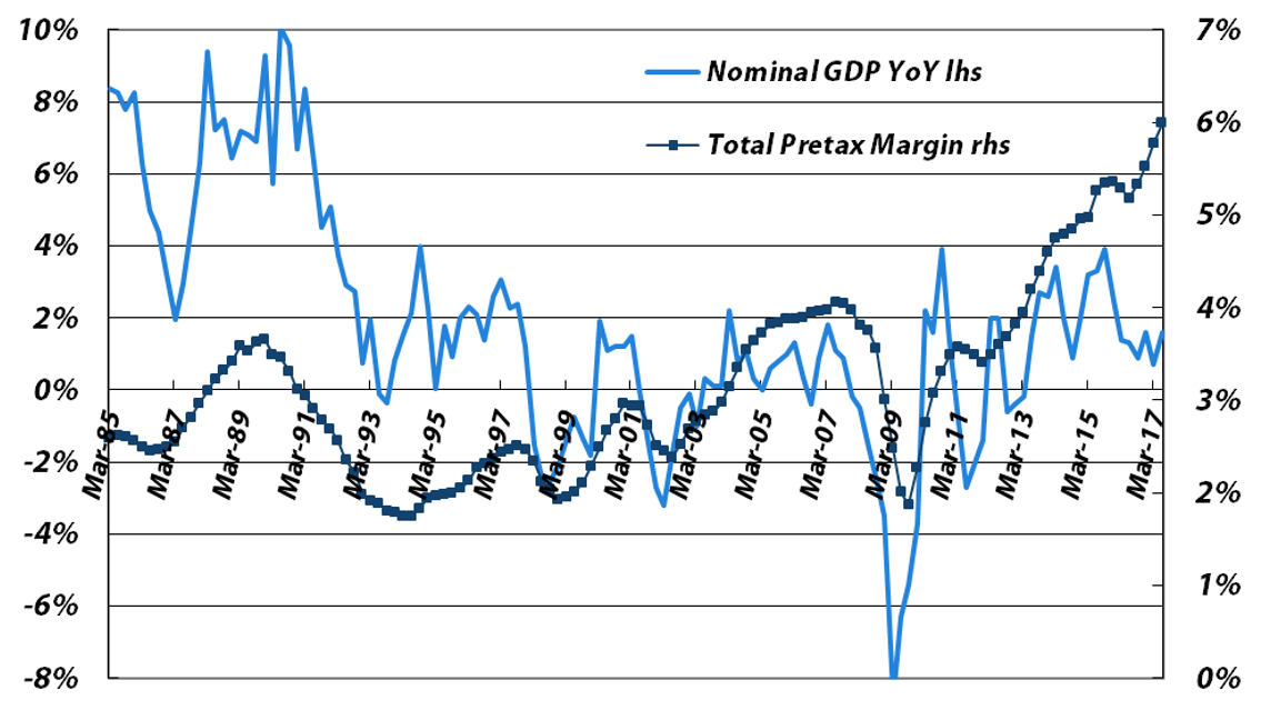 Four-quarter Average Pretax Profit Margin vs. Japanese Nominal GDP YoY Growth for all non-financial companies, not just listed ones