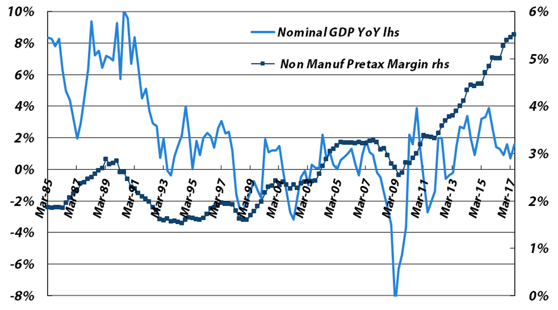 Four-quarter Average Pretax Profit Margin vs. Japanese Nominal GDP YoY Growth for Non-manufacturers (excluding financials)