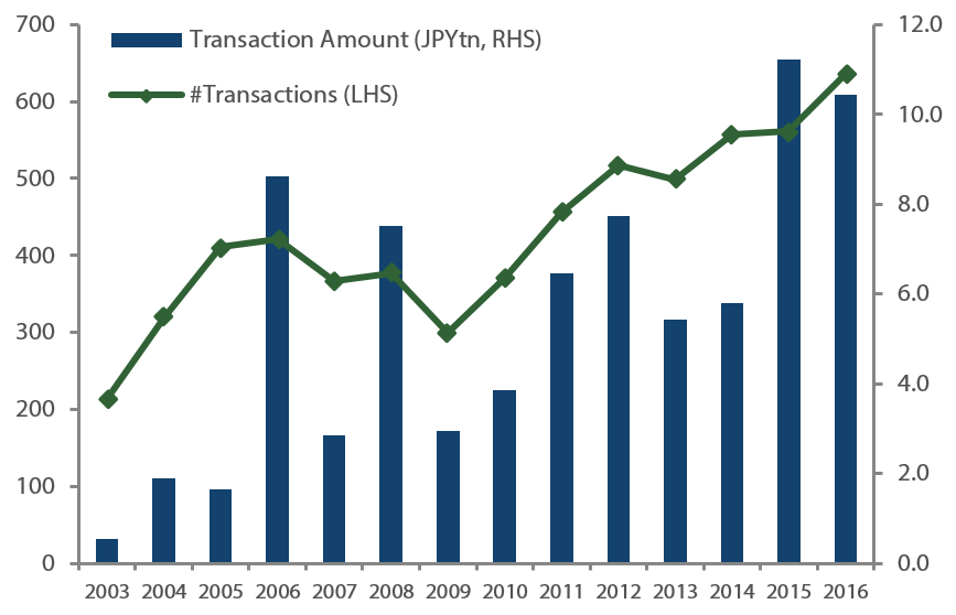 IN-OUT M&A transactions in Japan