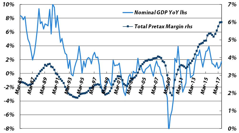 Four-quarter Average Pretax Profit Margin vs. Japanese Nominal GDP YoY Growth (for all non-financial companies, not just listed ones) - Sources: Japan Ministry of Finance, Bloomberg, data through CY3Q17