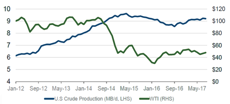 Chart 1: US crude production, driven by growth in shale, versus WTI oil price - Source: Morgan Stanley Research