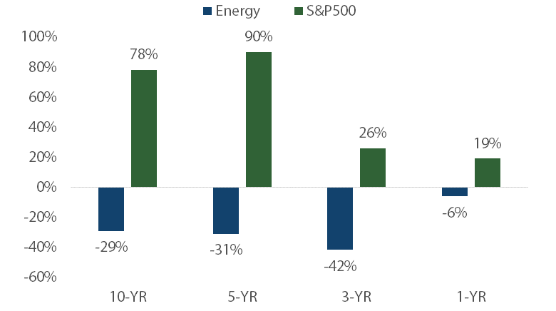 Chart 2: US Energy sector performance versus the S&P500 - Source: Morgan Stanley Research Estimates