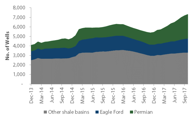 Chart 4: Drilled but uncompleted (DUC) wells in key shale oil basins, the Permian and Eagle Ford - Source: EIA, Nikko AM