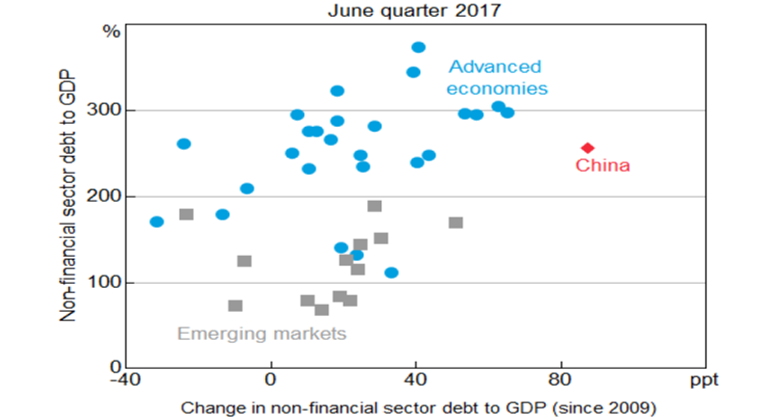 Chart 2: Non-financial Sector Debt to GDP
