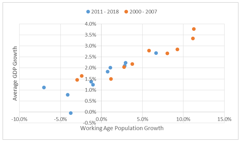 Chart 12: Working age population and growth