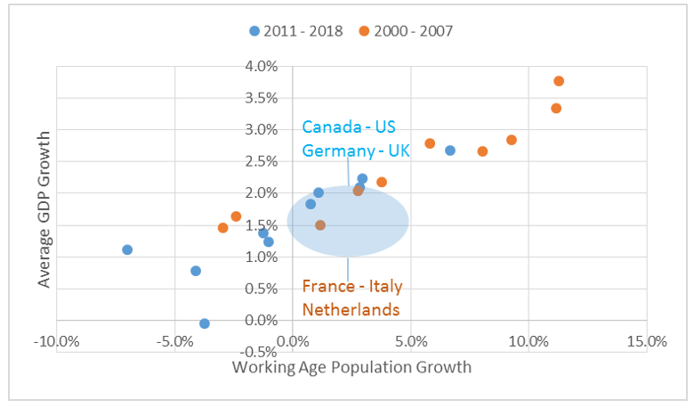 Chart 13: Working age population and growth