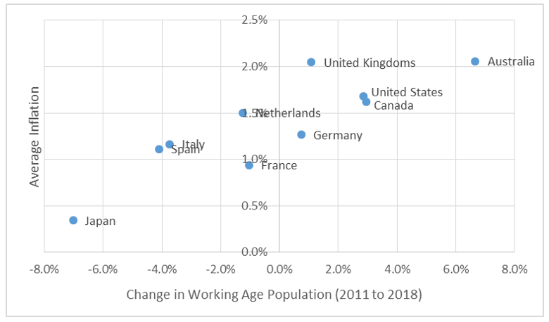 Chart 15 Working age population growth and inflation