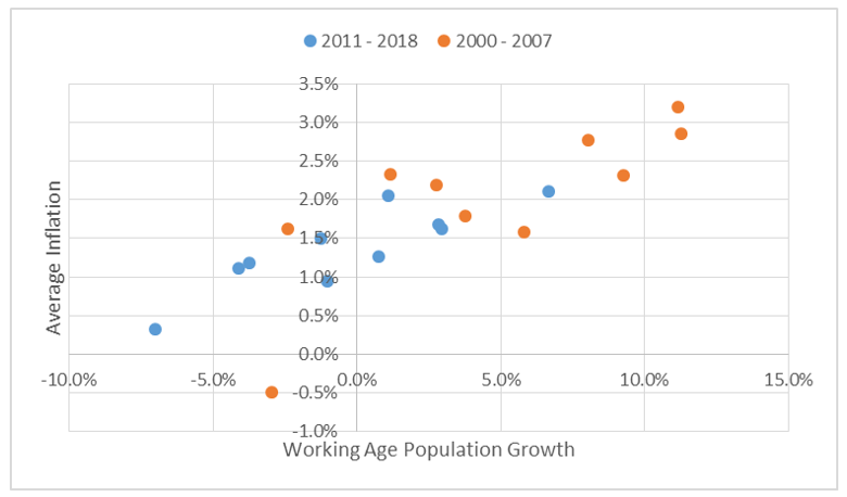 Chart 16: Working age population and inflation