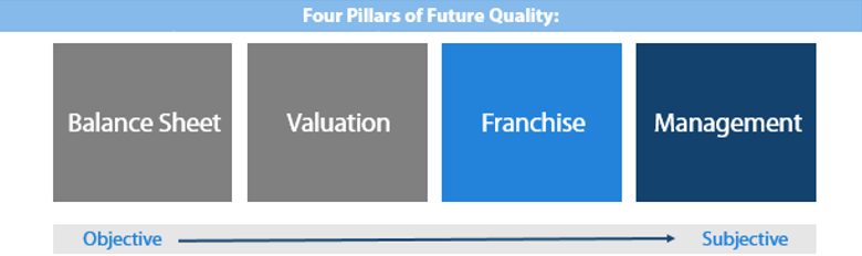 Figure 1. The Four Pillars of Future Quality: Subjective Nature of Franchise & Management Quality