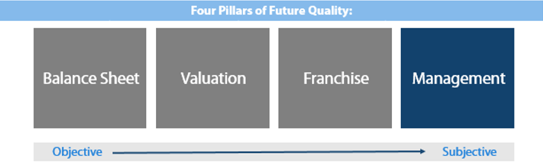 Figure 5: The four Pillars of Future Quality: Management Quality