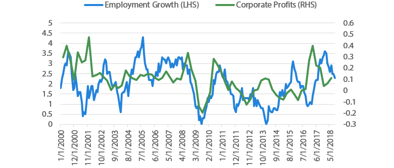 Chart 15 Employment growth and corporate profits