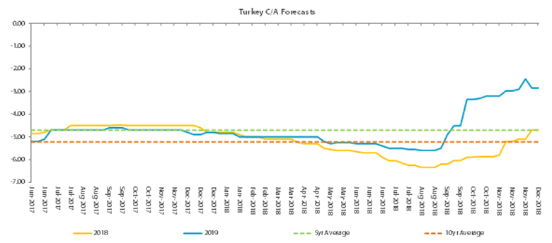 Glimmer of hope: forced current account rebalancing in Turkey