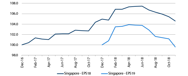 Figure 1: Consensus 2018 and 2019 EPS cut by 1.3% and 1.8% respectively, post results