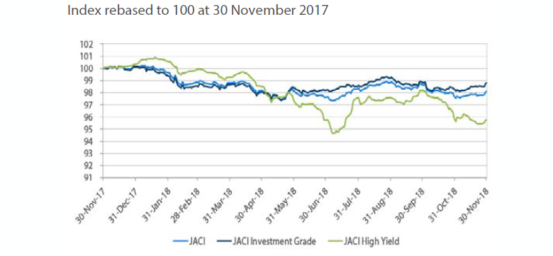 Index rebased to 100 at 30 November 2017