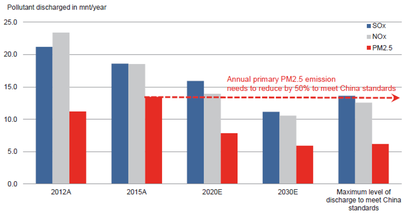 Chart 1: China's Annual Air Pollution Emissions
