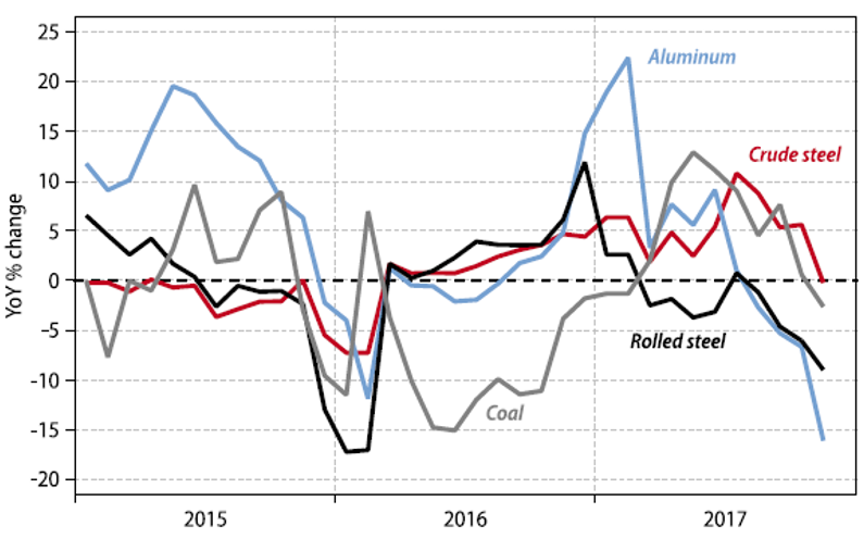 Chart 2: Domestic Output of Materials Subject to Capacity Cuts – Supply-Side Policies do Bite