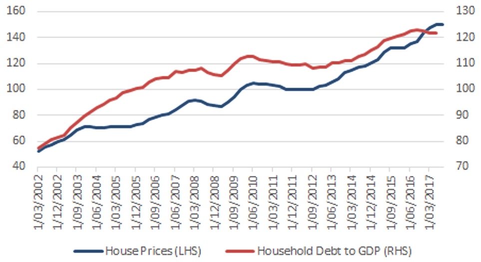 Australian House Prices and Household Debt - Source: Bloomberg, Bank of International Settlements